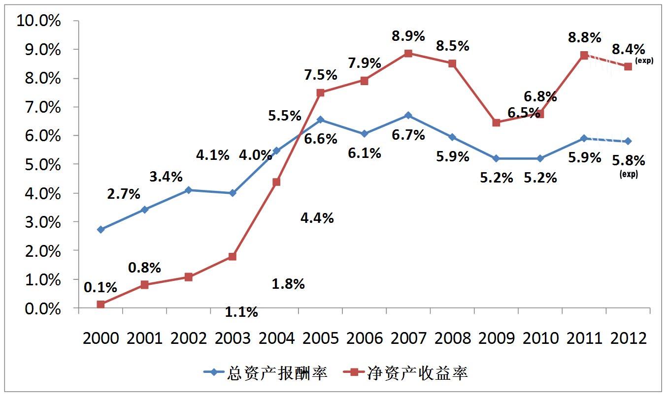 历年经营数据--净资产收益率、总资产报酬率