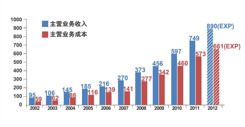 收入证明范本_揭秘朝鲜人民真实收入_业务收入