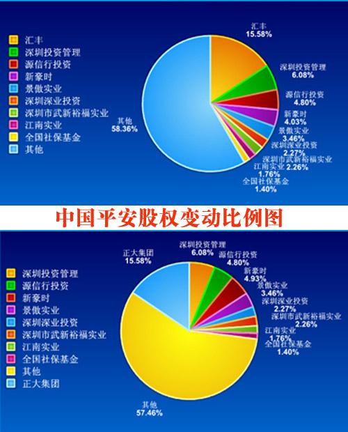 汇丰出让中国平安股权