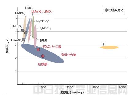 目前的锂离子充电电池正极