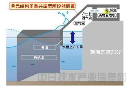 海浪风力发电机结构