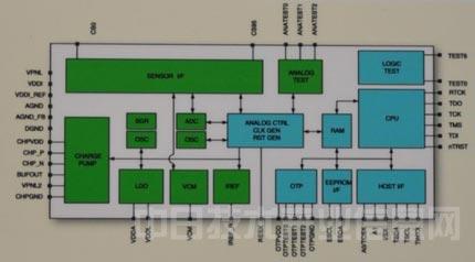 该控制芯片的结构和逻辑框图如图6和图7所示.