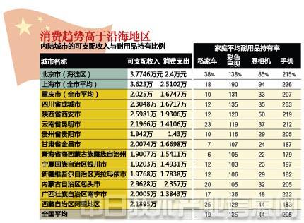 中国最高的桥_中国哪个城市收入最高