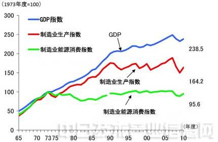 能源与gdp_下列地点中.昼夜长短变化幅度最大的是 A.广州 B.上海 C.北京 D.哈尔滨 题目和参考答案 青夏教育精英家教网