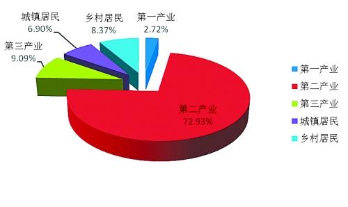河南产业结构调整