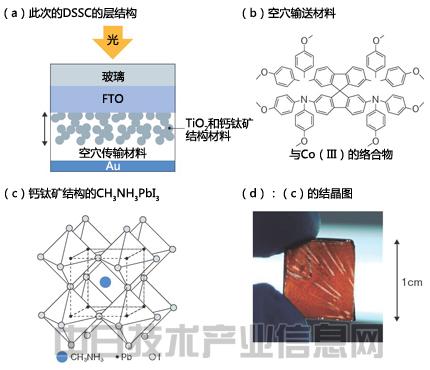 太阳能电池的结构和材料