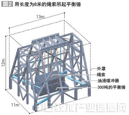 通过搭建6组钢结构架子,分别用长8米的钢制绳索吊起300吨的平衡锤(图2