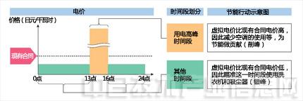 横滨向市民提供HEMS补贴,推动智慧城市建设