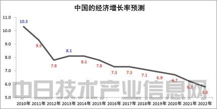 2019我國經濟增長率_服務業已成我國經濟增長主引擎