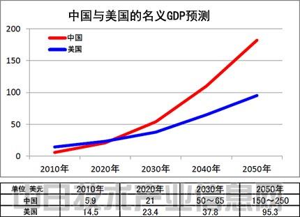中国gdp准么_为什么大家都在说中国GDP真实数据远高于7 你没看错