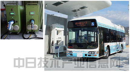 【氢社会的未来】(2)燃料电池车开发竞争进入白热化