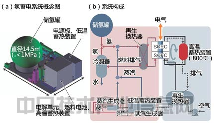 燃料电池走向普及(二)sofc技术篇