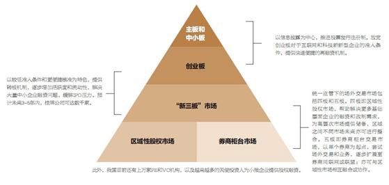 中小型董事會: 主題資格和財務狀況與主板相同