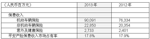 中国平安2013年净利润281.54亿元
