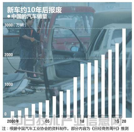 三井物产将在中国开展报废汽车拆解业务高清图片