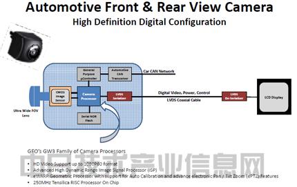 geo可编程ewarp处理器在汽车摄像头系统中的应用