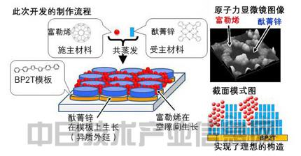 结构控制,有望加快有机薄膜太阳能电池的高效率化