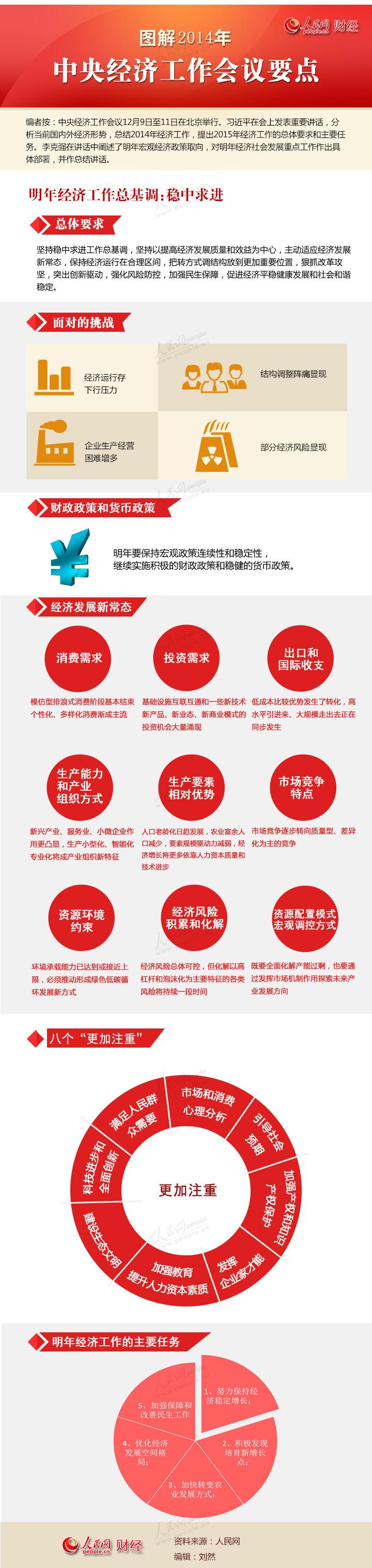 图解:2014年中央经济工作会议要点