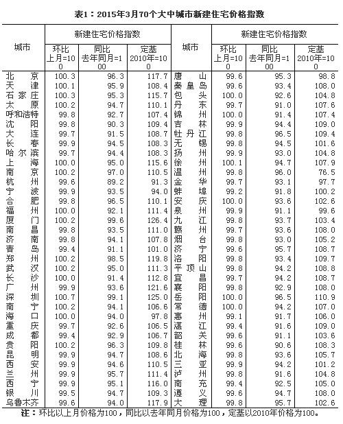 统计局发布3月份70个大中城市房价 12个城市环比上涨