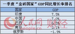 """""""大块头""""的比较:中国一季度GDP增速跑赢""""G7""""国家"""