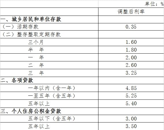 金融机构人民币存贷款基准利率调整表
