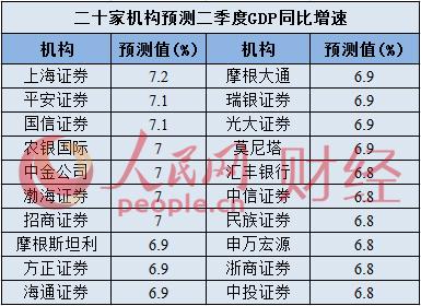 季度gdp预测_中国第一季度2020gdp