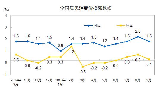 国家统计局:9月份CPI同比涨1.6% 环比涨幅回落