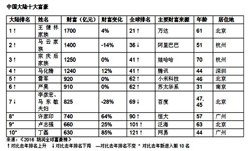 盖茨以5200亿元蝉联世界首富 北京成富豪最爱居住城市