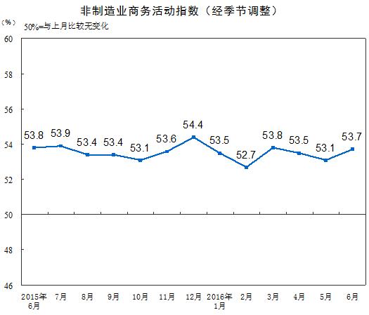 6月份非制造业PMI明显回升扩张步伐加快