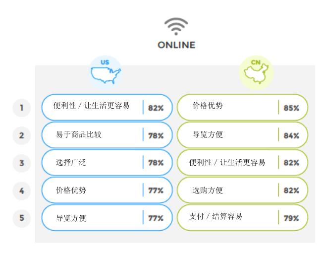 中美电子商务联合调查报告发布:中国网购者的十大