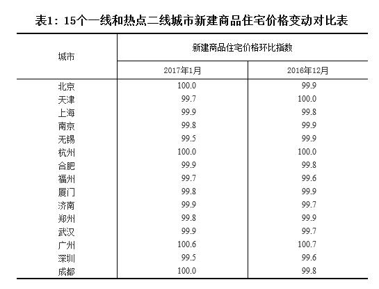 统计局公布1月份70城房价一二线城市基本止涨