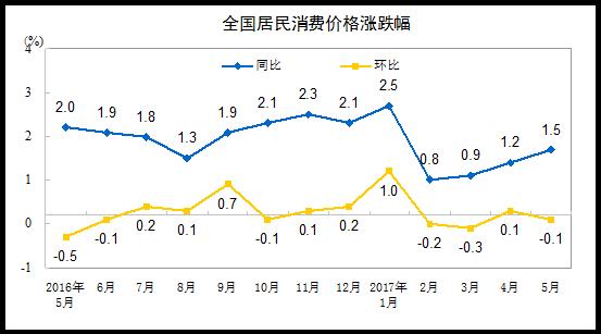统计局:5月份CPI同比上涨1.5% 环比微降0.1%