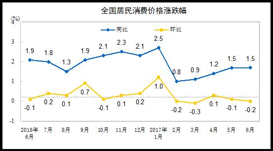国家统计局:上半年CPI同比上涨1.4%