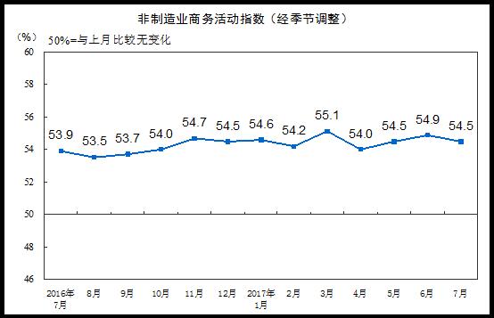 统计局:7月非制造业PMI为54.5% 延续平稳扩张态势