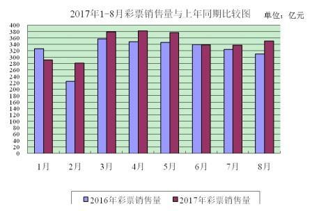 财政部:8月全国共销售彩票350.67亿元