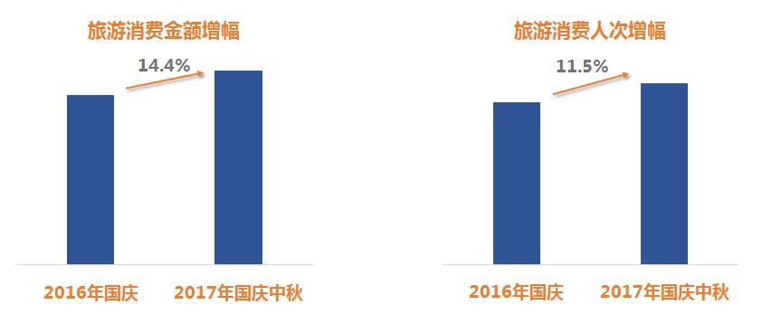 2017国庆中秋跨省游热门城市TOP10名单出炉