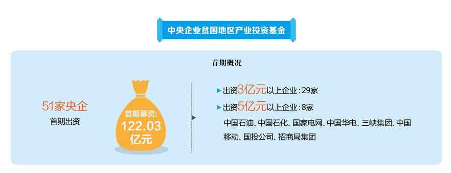 央企支持定点扶贫 不足一年投资近60亿