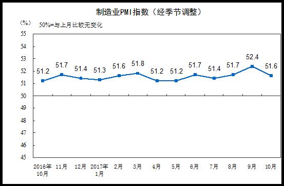 10月中国制造业PMI为51.6% 延续扩张发展态势