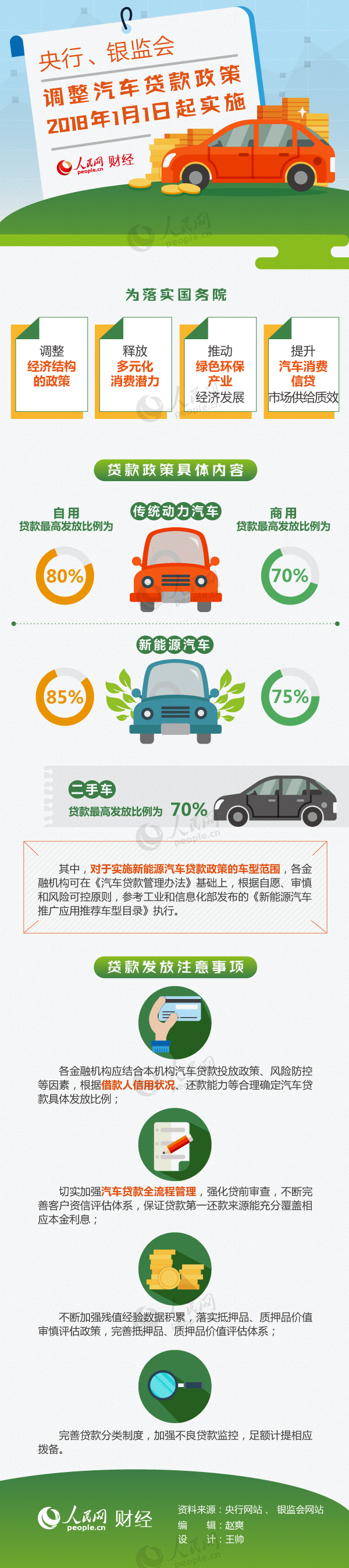 图解:汽车贷款政策明年起调整 二手车贷款最高70%