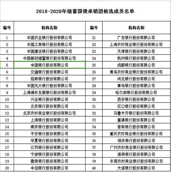 记账式国债买_财政部公示2018-2020年储蓄和记账式国债承销团候选机构名单