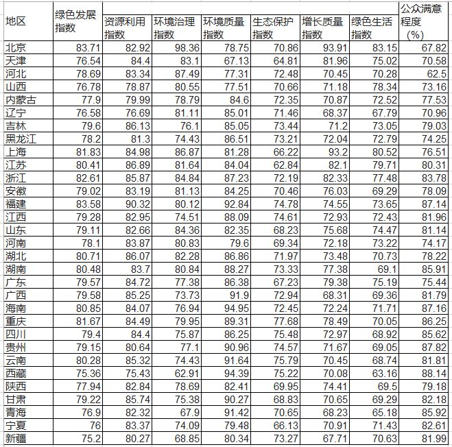 31省份绿色发展指数排名首公布:京闽浙位列前三第四色影pps