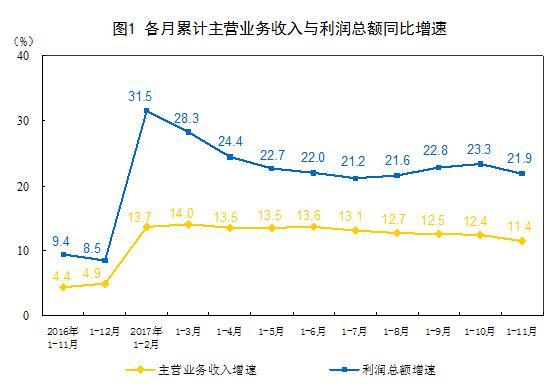 统计局:11月规模以上工业企业实现利润7858.2亿 同比增14.9%
