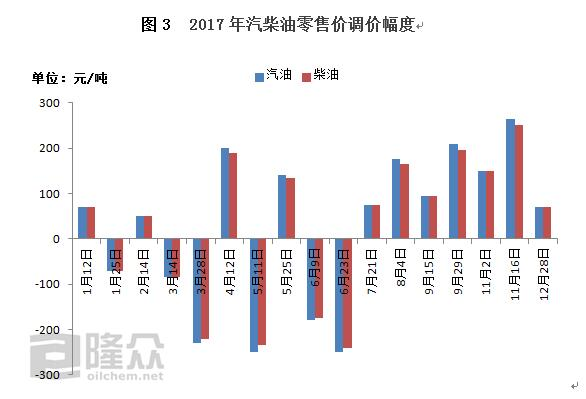 2018成品油价或迎开局上涨预计每吨上调145元