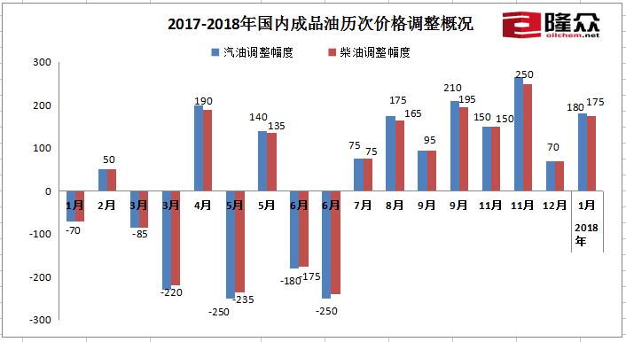 成品油价料迎年内首涨92号汽油每升涨一毛四山西万荣5p事件图片