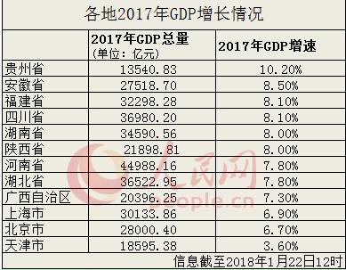 2017gdp增速_统计局:2017年GDP增速6.9%房地产开发*10.98万亿