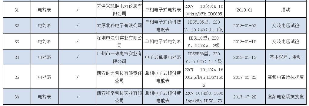 质检总局:今年第1批产品质量国抽36家企业不合格