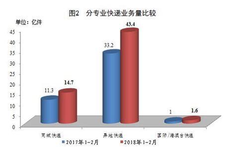 国家邮政局:1至2月份邮政行业收入1150亿元同比增24.1%