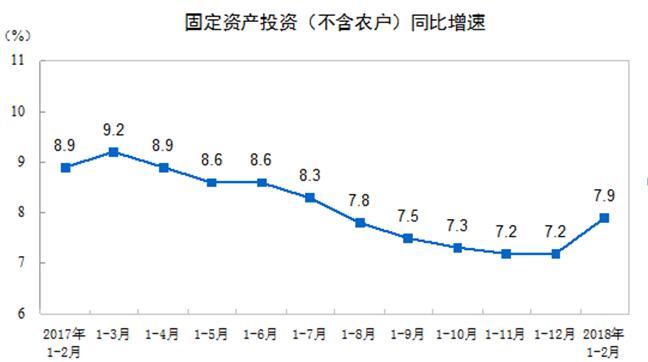 统计局:1-2月份全国固定资产投资44626亿元同比增7.9%