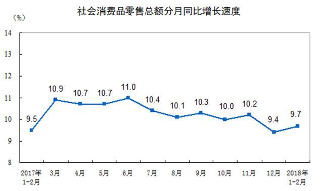 统计局:1-2月份社会消费品零售总额61082亿元同比增9.7%