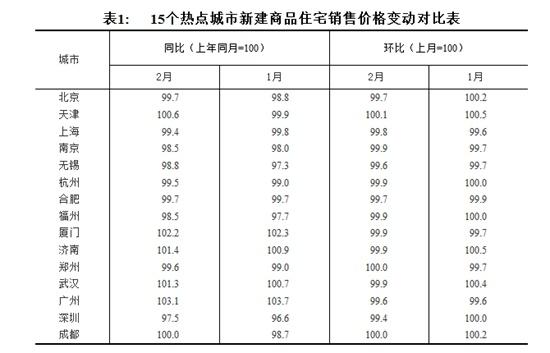 70大中城市房价2月份数据公布一线城市房价继续下降